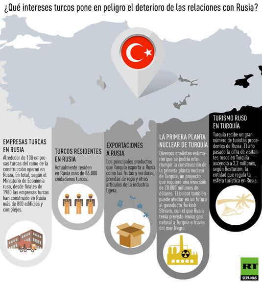 rusia-sanciones-turquia